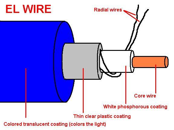 El wire chiosz robots