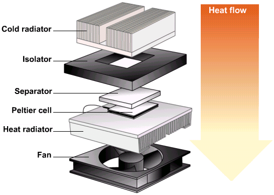 Combo Fan And Thermoelectric Cooler Peltier Chiosz Robots