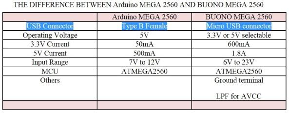 Arduino Bouno 3v3 5v 1.8A mega2560 chiosz robots 6