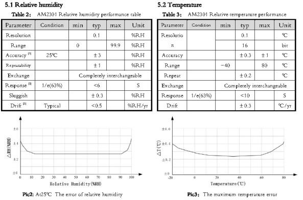 Temperature AM2301 humidity chiosz robots